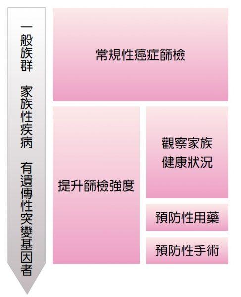 王詠-遺傳基因圖
