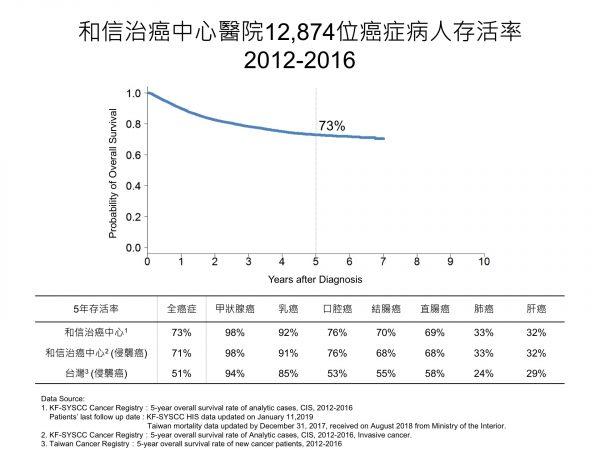 2012-2016和信癌症病人五年存活率_生統室提供