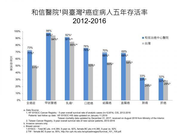 2012-2016和信與台灣癌症病人年存活率_生統室提供