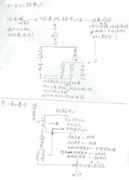 劉美瑾手稿-1